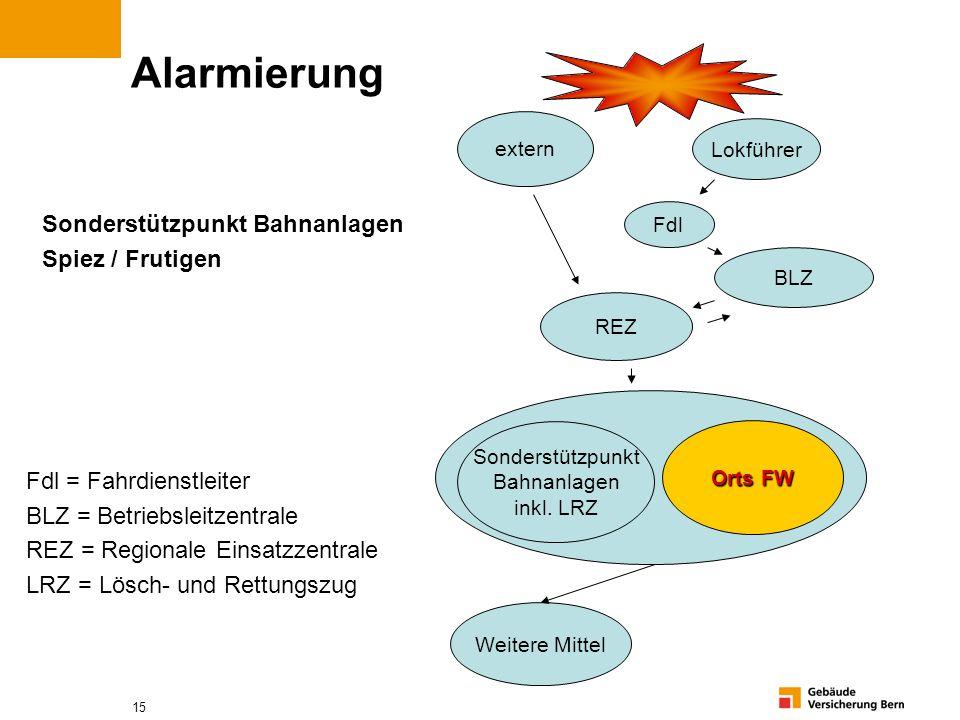 15 Alarmierung Sonderstützpunkt Bahnanlagen Spiez / Frutigen Fdl = Fahrdienstleiter BLZ = Betriebsleitzentrale REZ = Regionale Einsatzzentrale LRZ = L