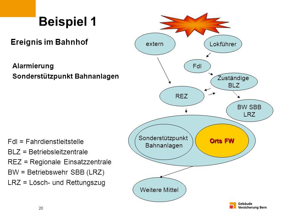 20 Beispiel 1 Alarmierung Sonderstützpunkt Bahnanlagen Fdl = Fahrdienstleitstelle BLZ = Betriebsleitzentrale REZ = Regionale Einsatzzentrale BW = Betr