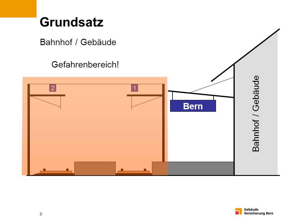 9 Grundsatz Bahnhof / Gebäude Bern Gefahrenbereich! 1 2 Bahnhof / Gebäude