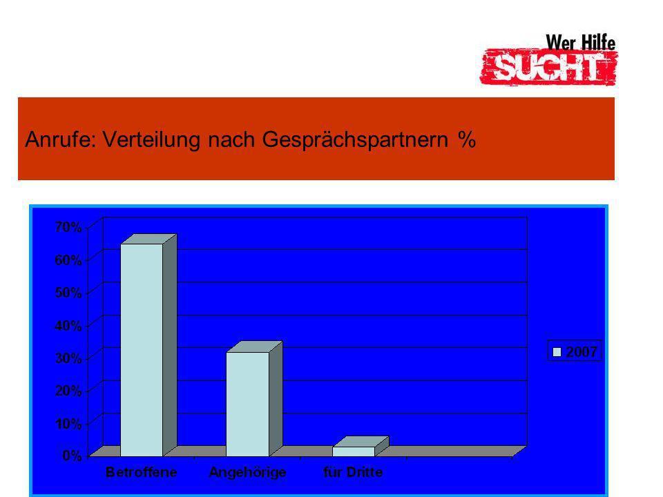 Anrufe: Verteilung nach Gesprächspartnern %