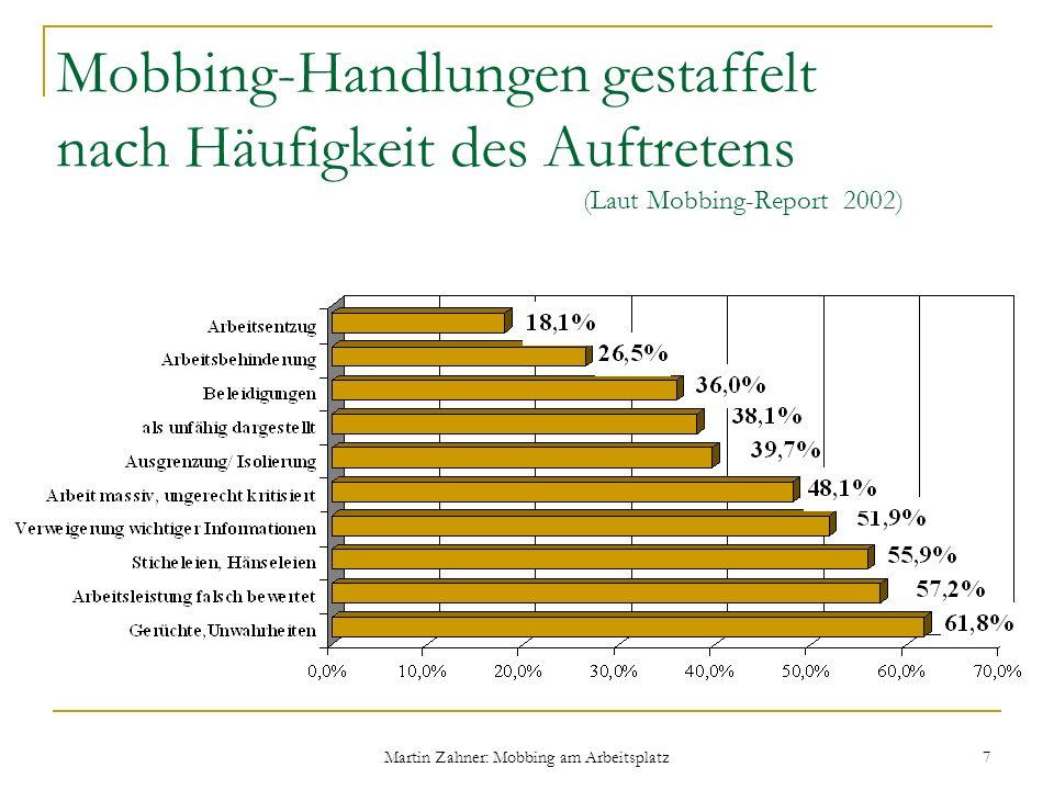 Martin Zahner: Mobbing am Arbeitsplatz 7 Mobbing-Handlungen gestaffelt nach Häufigkeit des Auftretens (Laut Mobbing-Report 2002)