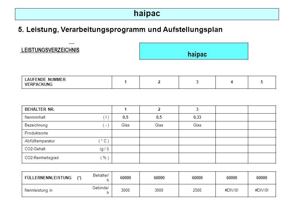 5. Leistung, Verarbeitungsprogramm und Aufstellungsplan haipac LAUFENDE NUMMER VERPACKUNG 12345 BEHÄLTER NR. 123 Nennninhalt( l )0,5 0,33 Bezeichnung(