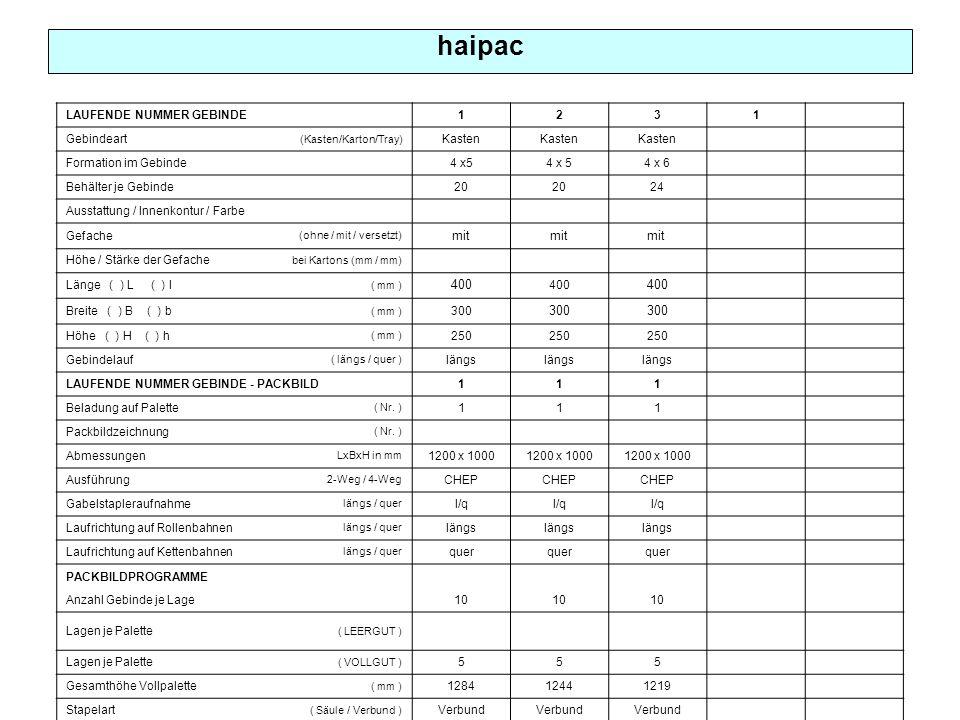 haipac LAUFENDE NUMMER GEBINDE 1231 Gebindeart (Kasten/Karton/Tray) Kasten Formation im Gebinde 4 x5 4 x 6 Behälter je Gebinde 20 24 Ausstattung / Innenkontur / Farbe Gefache (ohne / mit / versetzt) mit Höhe / Stärke der Gefache bei Kartons (mm / mm) Länge ( ) L ( ) l ( mm ) 400 Breite ( ) B ( ) b ( mm ) 300 Höhe ( ) H ( ) h ( mm ) 250 Gebindelauf ( längs / quer ) längs LAUFENDE NUMMER GEBINDE - PACKBILD111 Beladung auf Palette ( Nr.