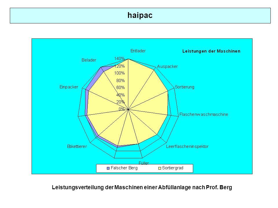 haipac Leistungsverteilung der Maschinen einer Abfüllanlage nach Prof. Berg