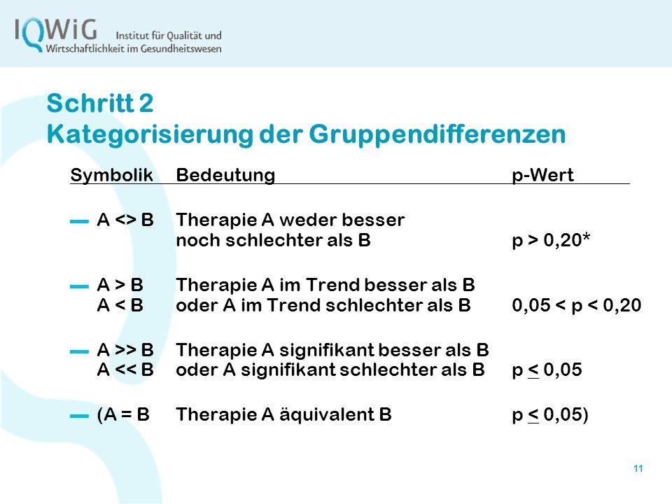 11 Schritt 2 Kategorisierung der Gruppendifferenzen SymbolikBedeutungp-Wert A <> B Therapie A weder besser noch schlechter als B p > 0,20* A > BTherap