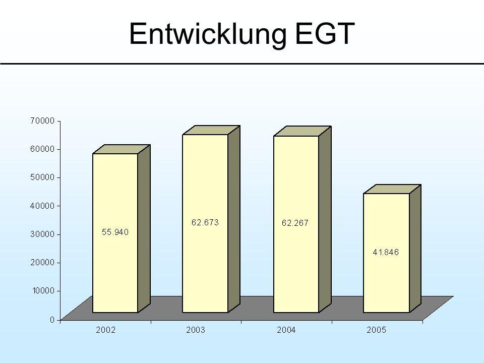 Entwicklung EGT