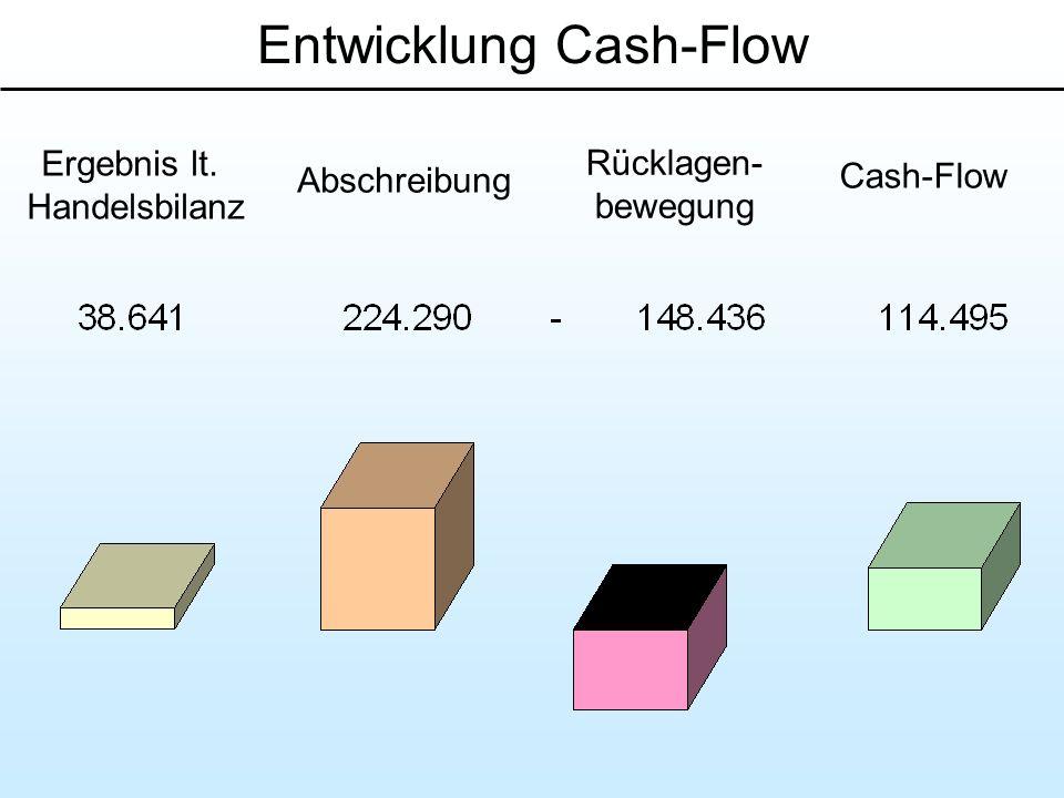 Rücklagen- bewegung Ergebnis lt. Handelsbilanz Abschreibung Cash-Flow Entwicklung Cash-Flow