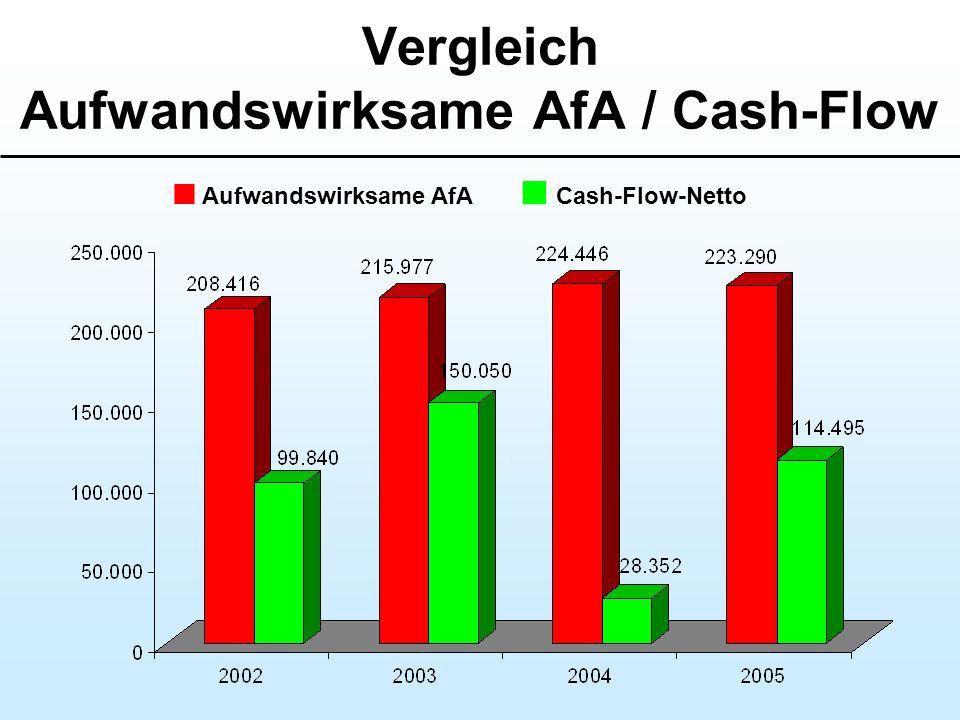 Vergleich Aufwandswirksame AfA / Cash-Flow Aufwandswirksame AfA Cash-Flow-Netto