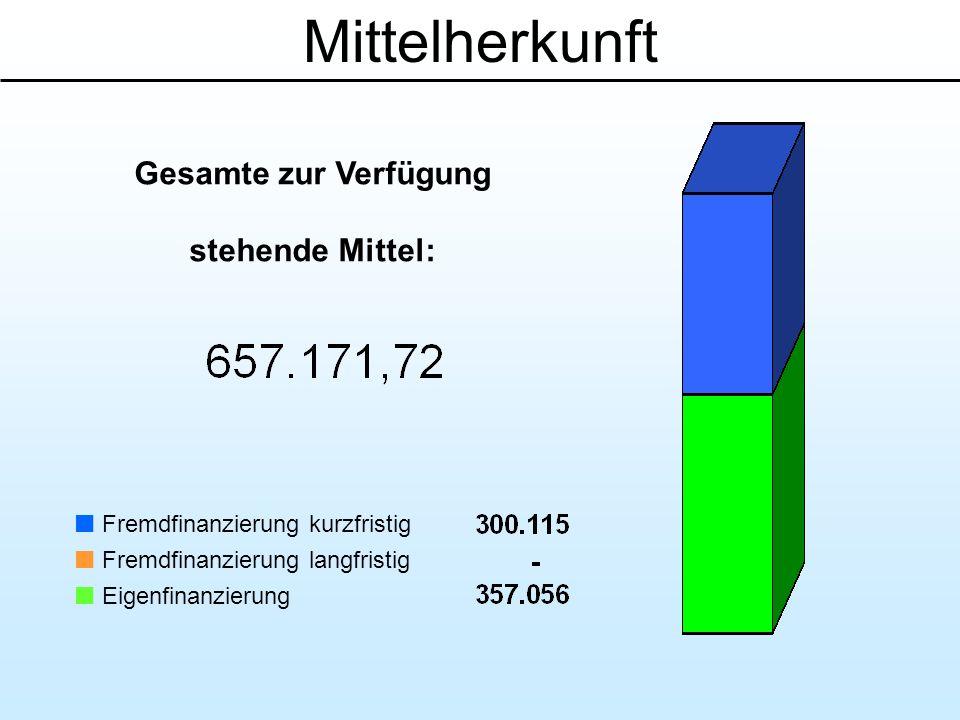 Mittelherkunft Gesamte zur Verfügung stehende Mittel: Fremdfinanzierung kurzfristig Fremdfinanzierung langfristig Eigenfinanzierung