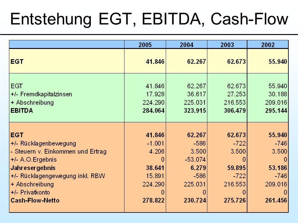 Entstehung EGT, EBITDA, Cash-Flow
