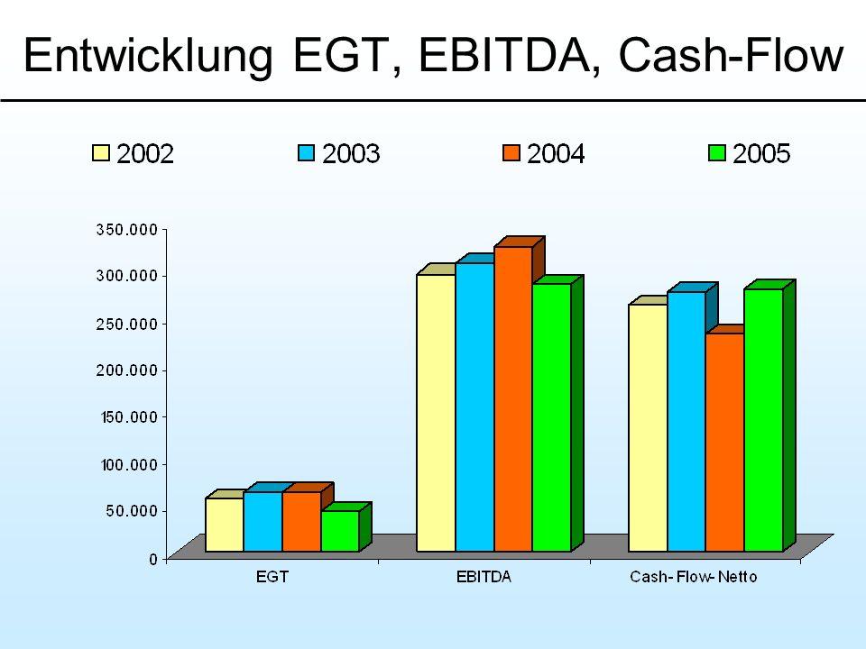 Entwicklung EGT, EBITDA, Cash-Flow