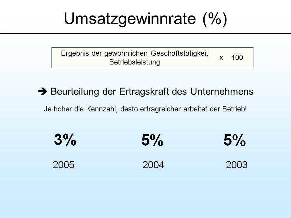 Umsatzgewinnrate (%) Beurteilung der Ertragskraft des Unternehmens Je höher die Kennzahl, desto ertragreicher arbeitet der Betrieb! Ergebnis der gewöh