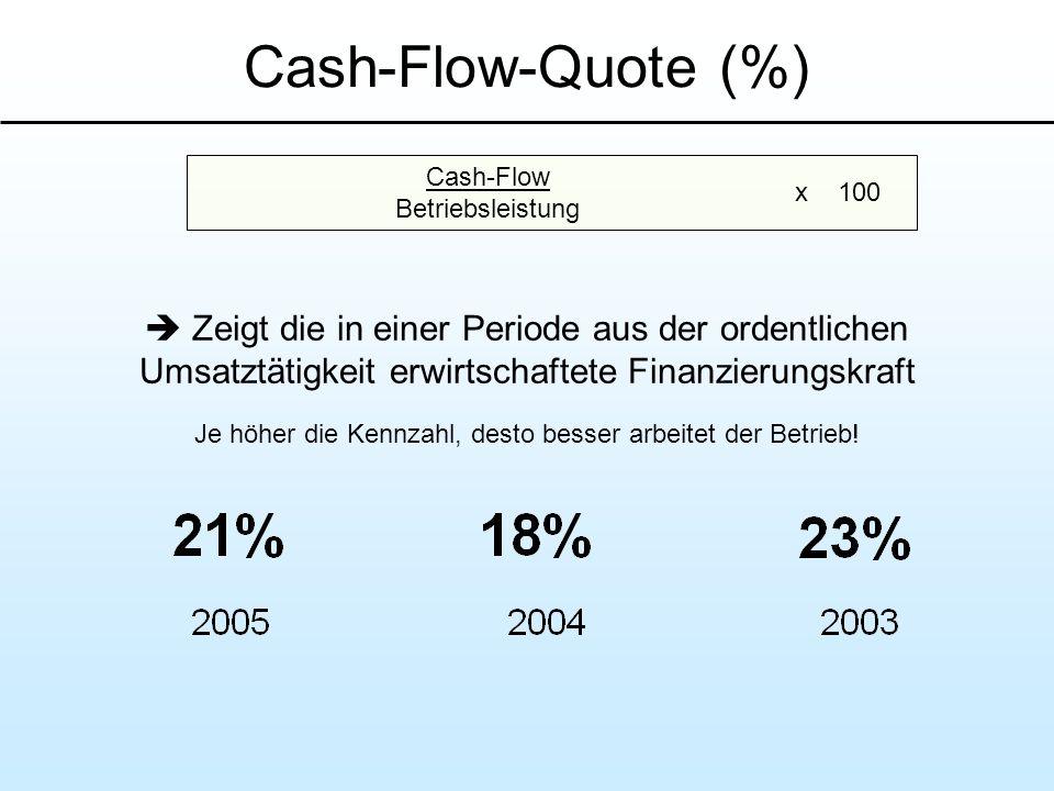 Cash-Flow-Quote (%) Zeigt die in einer Periode aus der ordentlichen Umsatztätigkeit erwirtschaftete Finanzierungskraft Je höher die Kennzahl, desto be