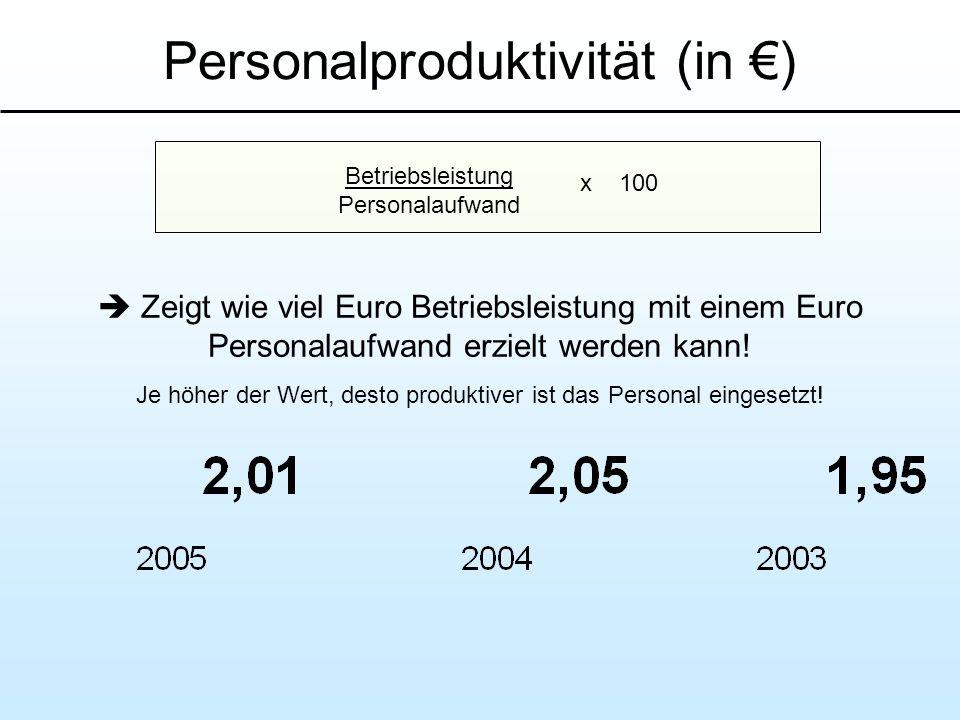 Personalproduktivität (in ) Zeigt wie viel Euro Betriebsleistung mit einem Euro Personalaufwand erzielt werden kann! Je höher der Wert, desto produkti