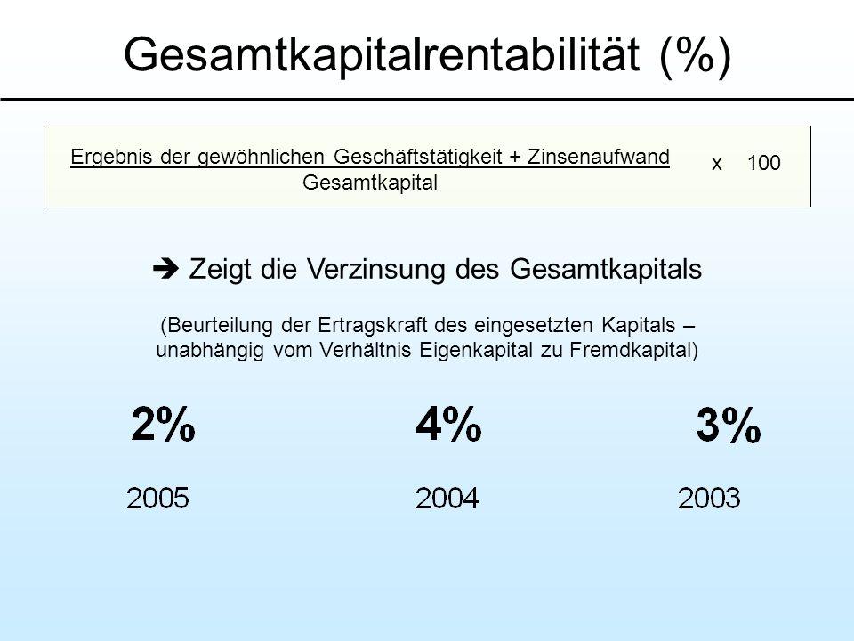Gesamtkapitalrentabilität (%) Ergebnis der gewöhnlichen Geschäftstätigkeit + Zinsenaufwand Gesamtkapital x 100 Zeigt die Verzinsung des Gesamtkapitals
