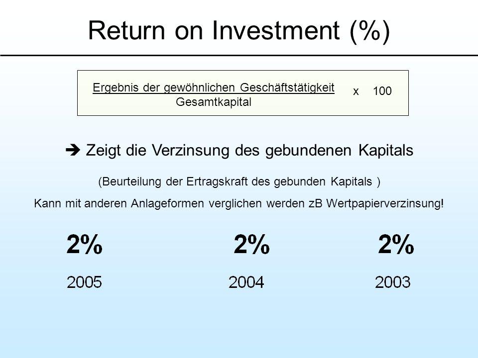 Return on Investment (%) Ergebnis der gewöhnlichen Geschäftstätigkeit Gesamtkapital x 100 Zeigt die Verzinsung des gebundenen Kapitals (Beurteilung de
