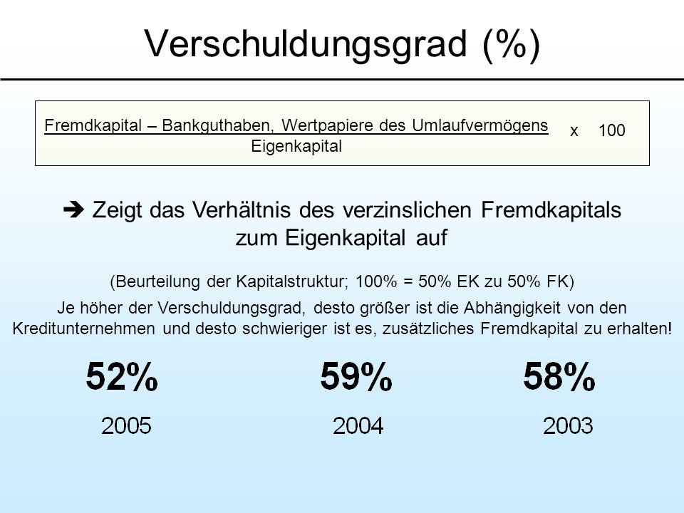 Verschuldungsgrad (%) Zeigt das Verhältnis des verzinslichen Fremdkapitals zum Eigenkapital auf (Beurteilung der Kapitalstruktur; 100% = 50% EK zu 50%