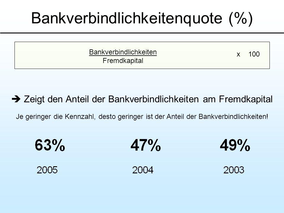 Bankverbindlichkeitenquote (%) Zeigt den Anteil der Bankverbindlichkeiten am Fremdkapital Je geringer die Kennzahl, desto geringer ist der Anteil der