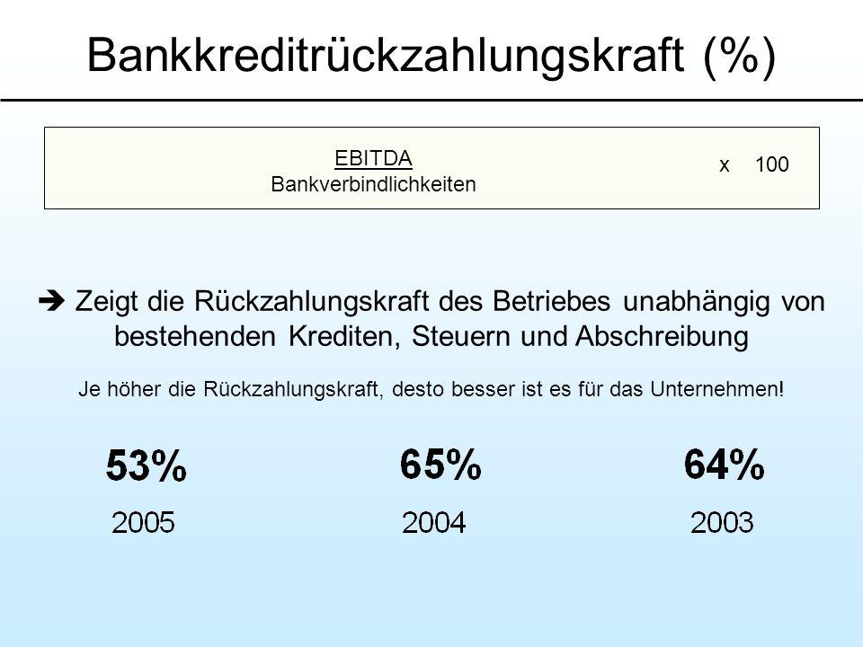 Bankkreditrückzahlungskraft (%) Zeigt die Rückzahlungskraft des Betriebes unabhängig von bestehenden Krediten, Steuern und Abschreibung Je höher die R