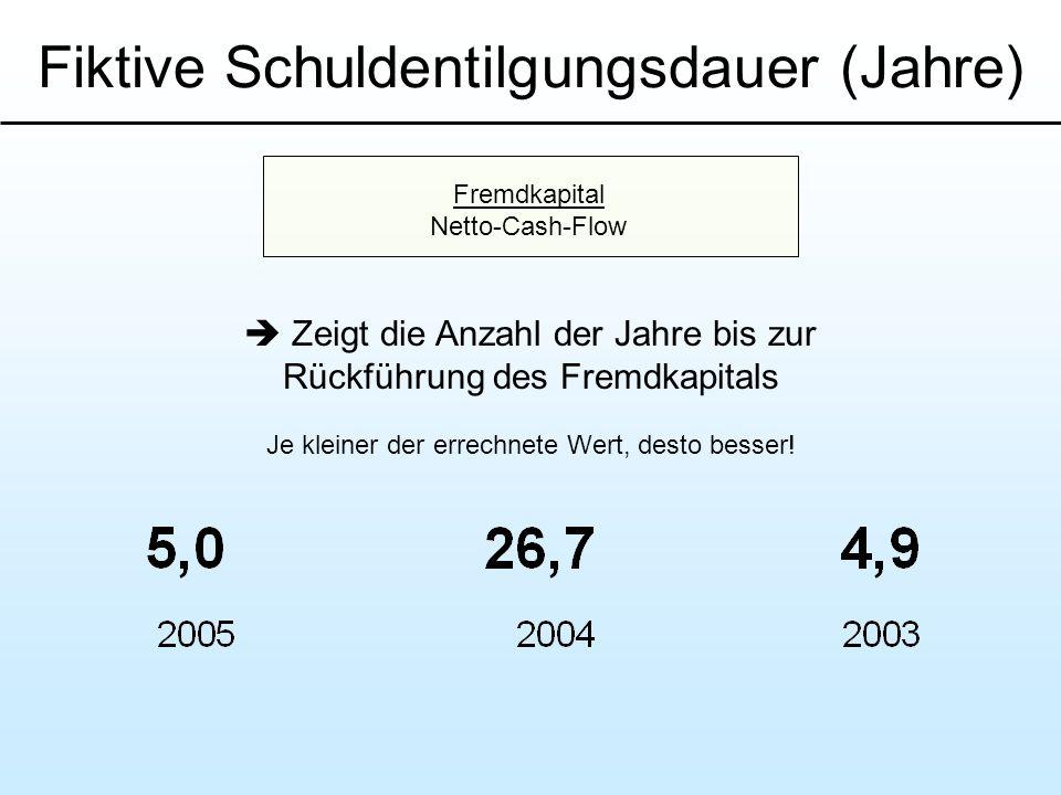 Fiktive Schuldentilgungsdauer (Jahre) Zeigt die Anzahl der Jahre bis zur Rückführung des Fremdkapitals Je kleiner der errechnete Wert, desto besser! F