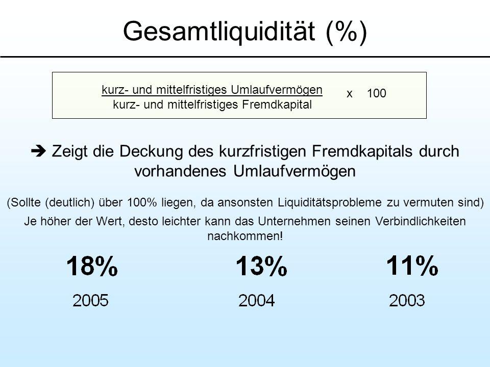 Gesamtliquidität (%) Zeigt die Deckung des kurzfristigen Fremdkapitals durch vorhandenes Umlaufvermögen (Sollte (deutlich) über 100% liegen, da ansons