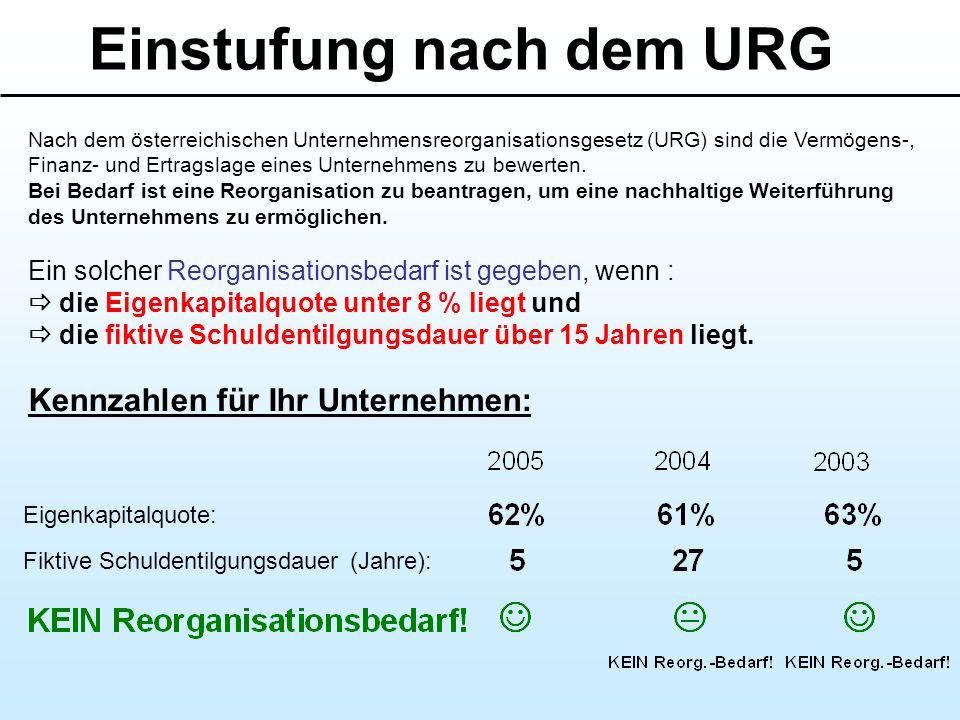 Einstufung nach dem URG Nach dem österreichischen Unternehmensreorganisationsgesetz (URG) sind die Vermögens-, Finanz- und Ertragslage eines Unternehm