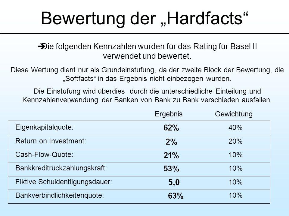 Bewertung der Hardfacts Die folgenden Kennzahlen wurden für das Rating für Basel II verwendet und bewertet. Diese Wertung dient nur als Grundeinstufun