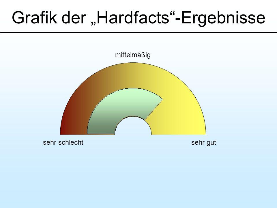 Grafik der Hardfacts-Ergebnisse sehr schlechtsehr gut mittelmäßig