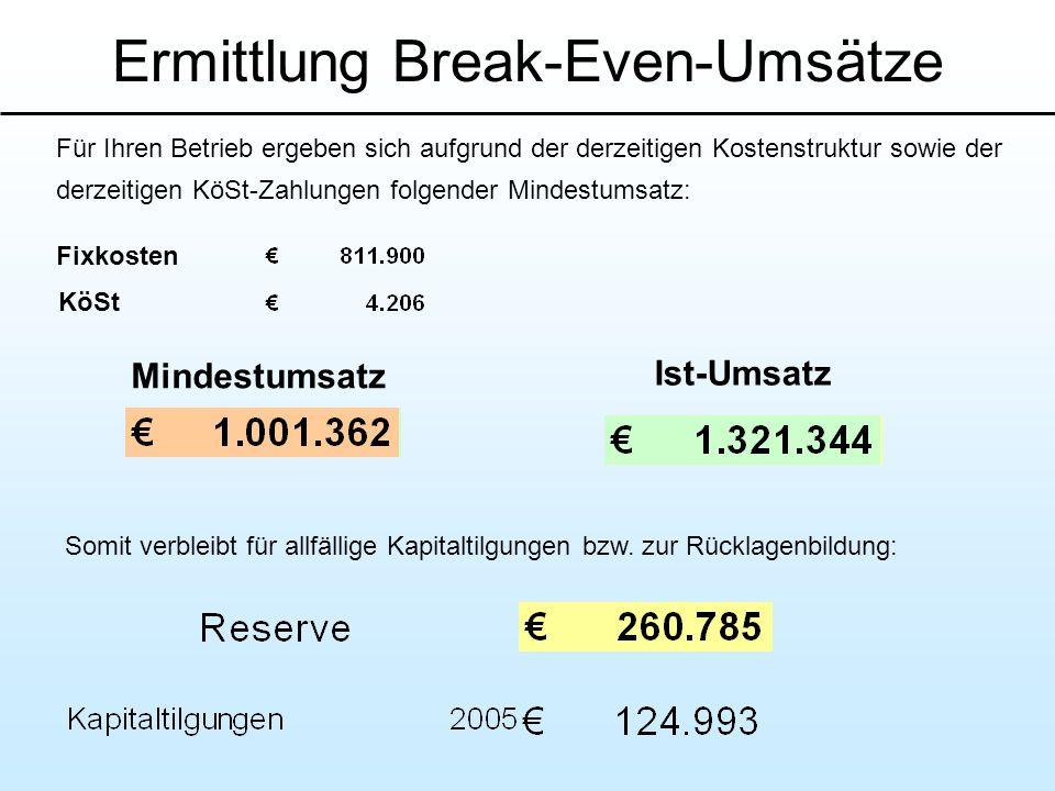 Ermittlung Break-Even-Umsätze Für Ihren Betrieb ergeben sich aufgrund der derzeitigen Kostenstruktur sowie der derzeitigen KöSt-Zahlungen folgender Mi