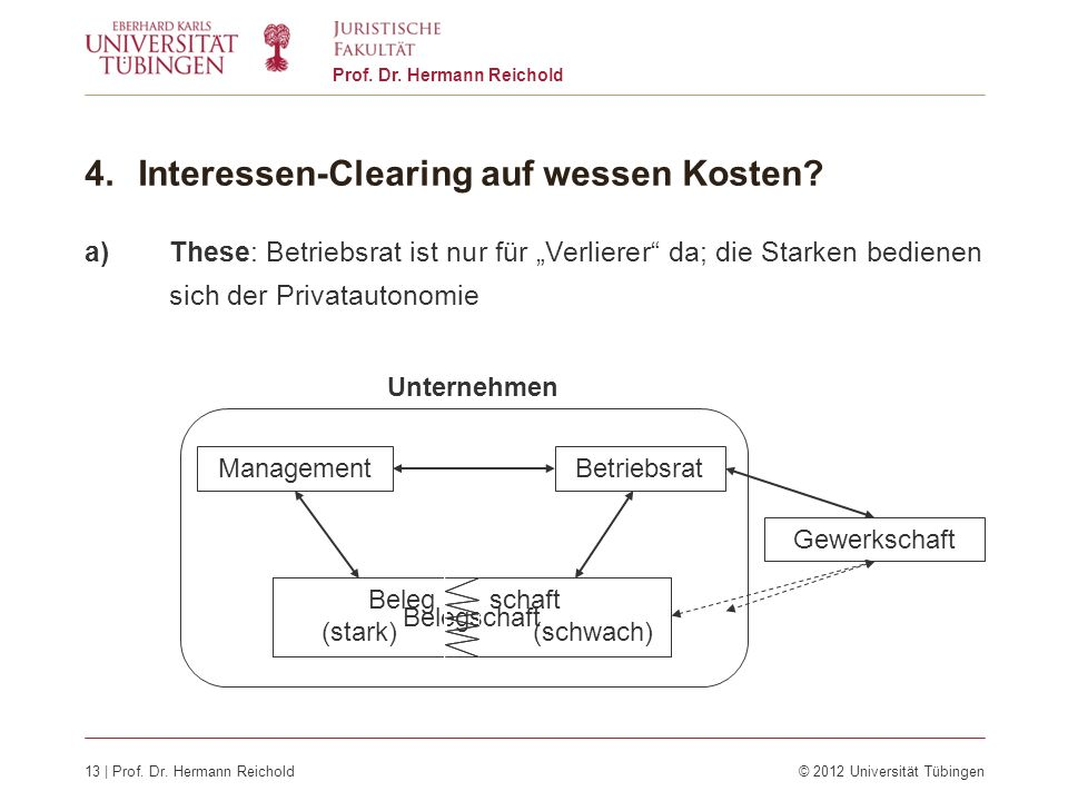 13 | Prof. Dr. Hermann Reichold© 2012 Universität Tübingen Prof. Dr. Hermann Reichold 4.Interessen-Clearing auf wessen Kosten? a)These: Betriebsrat is