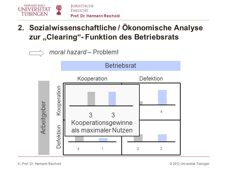 6 | Prof. Dr. Hermann Reichold© 2012 Universität Tübingen Prof. Dr. Hermann Reichold 2.Sozialwissenschaftliche / Ökonomische Analyse zur Clearing- Fun