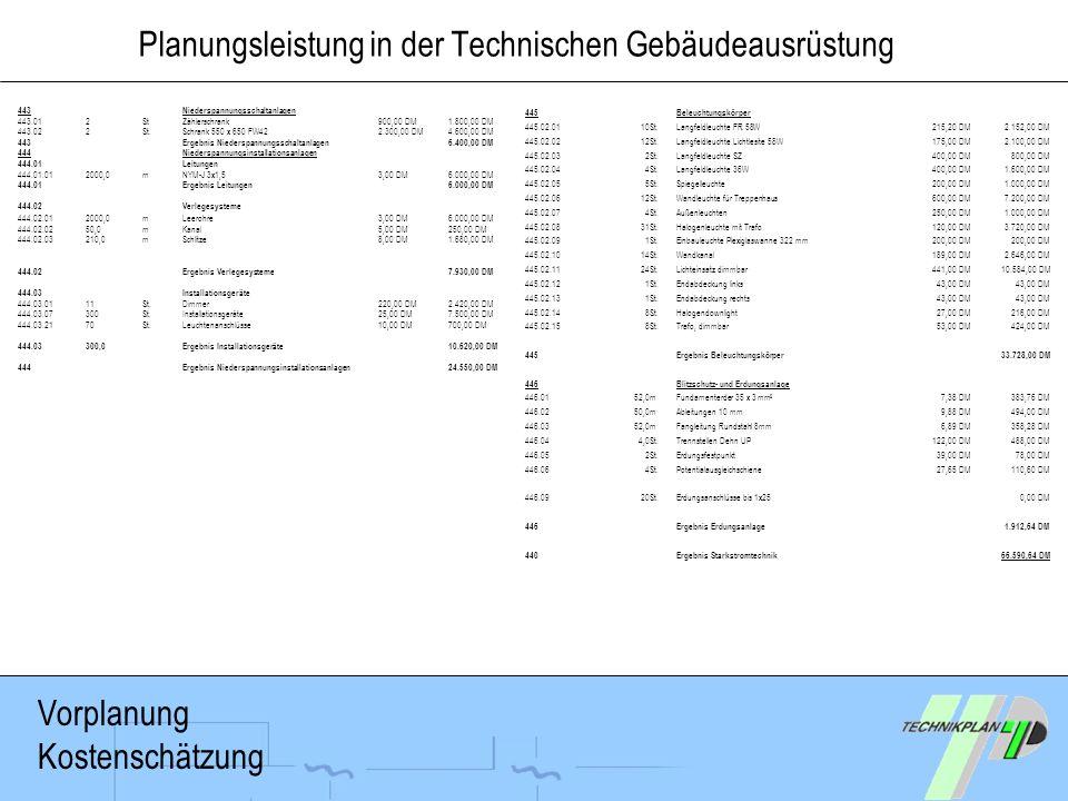 Planungsleistung in der Technischen Gebäudeausrüstung 443Niederspannungsschaltanlagen 443.012StZählerschrank900,00 DM1.800,00 DM 443.022St.Schrank 550
