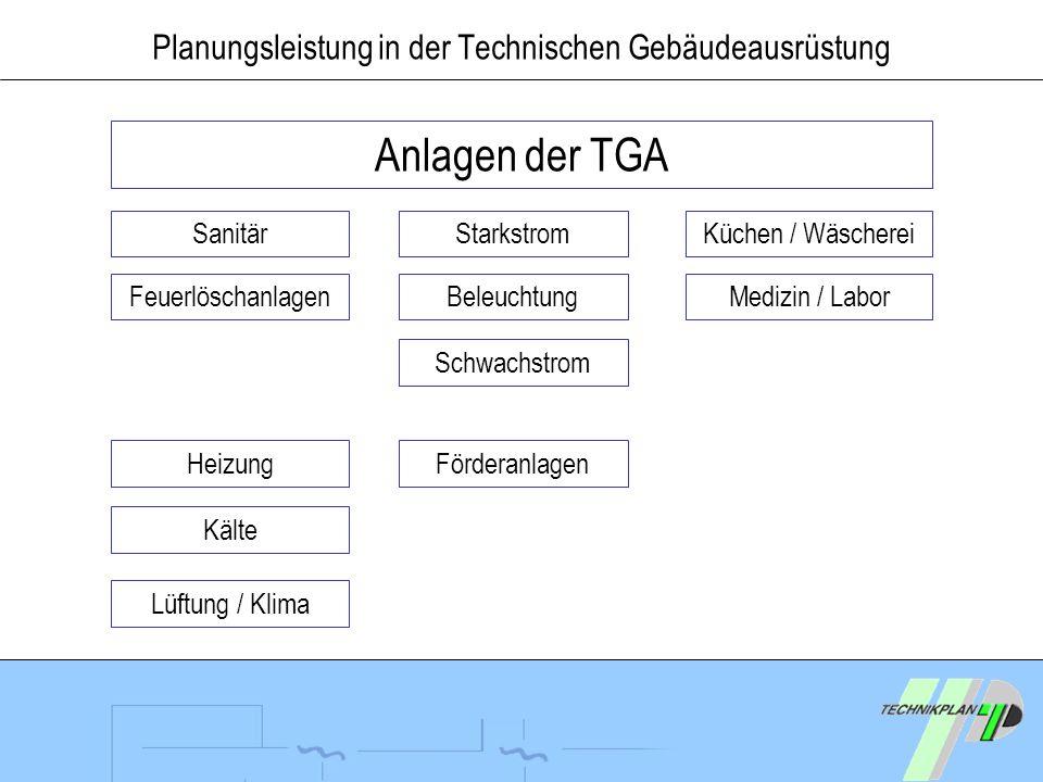 Planungsleistung in der Technischen Gebäudeausrüstung Anlagen der TGA Sanitär Feuerlöschanlagen Kälte Beleuchtung Starkstrom Schwachstrom HeizungFörde