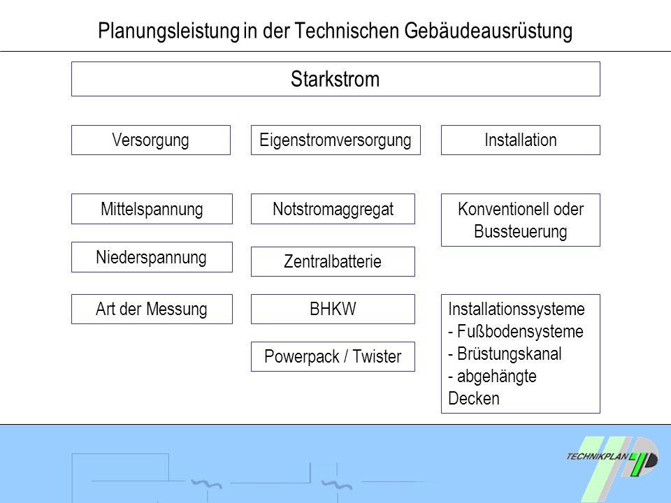 Planungsleistung in der Technischen Gebäudeausrüstung Starkstrom Versorgung Notstromaggregat Eigenstromversorgung Zentralbatterie Niederspannung BHKWA