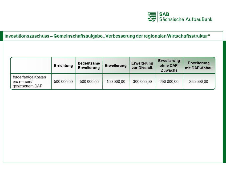 ABCE 500.000,00 bedeutsame Erweiterung 500.000,00400.000,00 Errichtung Investitionszuschuss – Gemeinschaftsaufgabe Verbesserung der regionalen Wirtsch