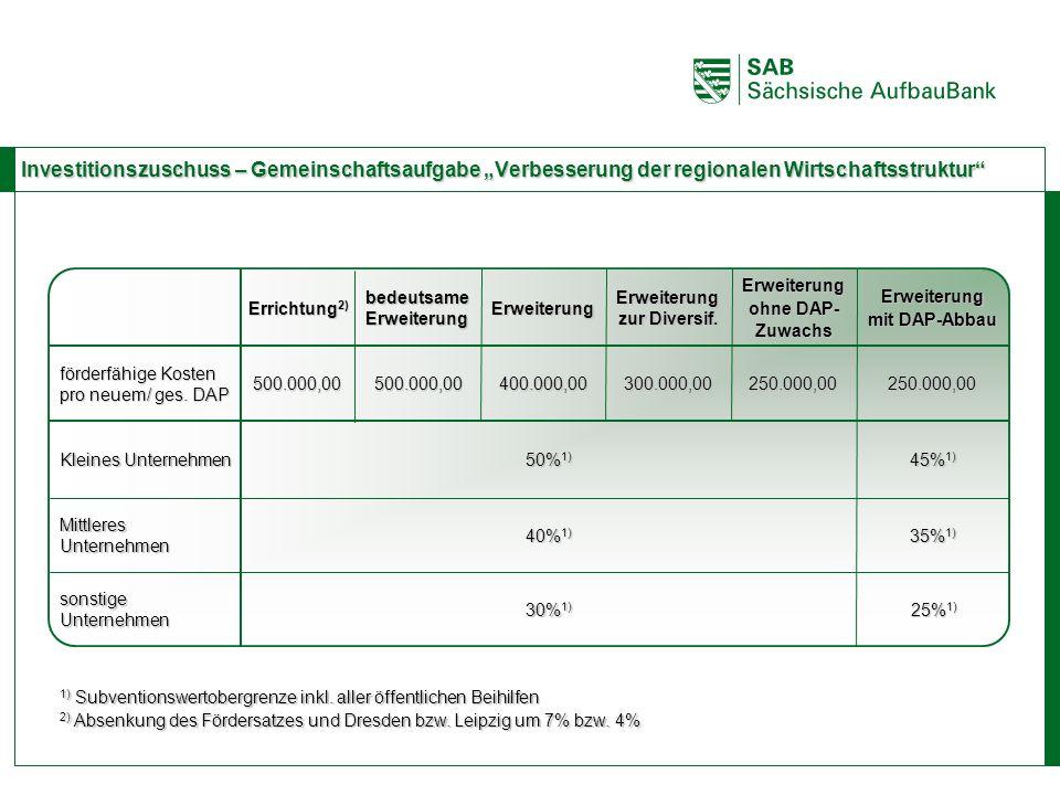 ABCE 50% 1) 500.000,00 bedeutsame Erweiterung 500.000,00400.000,00 Errichtung 2) Investitionszuschuss – Gemeinschaftsaufgabe Verbesserung der regional