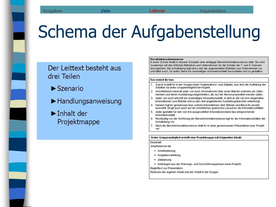 Schema der Aufgabenstellung Der Leittext besteht aus drei Teilen Szenario Handlungsanweisung Inhalt der Projektmappe Vorgaben Ziele Leittext Organisat