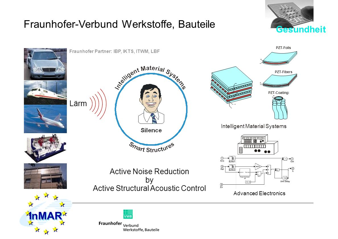 Lärm Intelligent Material Systems + + PZT-Foils + PZT-Fibers PZT-Coating: + + Advanced Electronics Active Noise Reduction by Active Structural Acousti