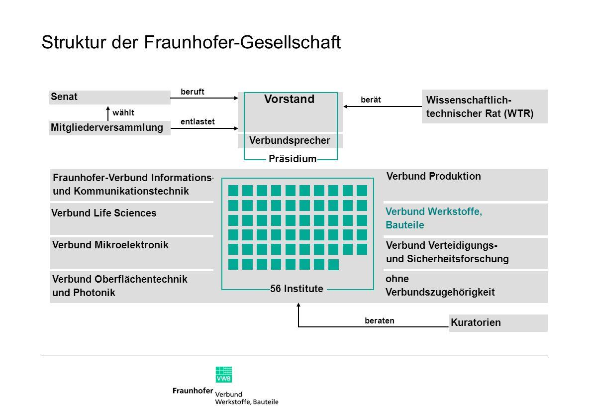 Fraunhofer-Verbund Werkstoffe, Bauteile Zahlen und Fakten Gründung: 1997 Geschäftsstelle: LBF, Darmstadt Vorsitzender: Prof.