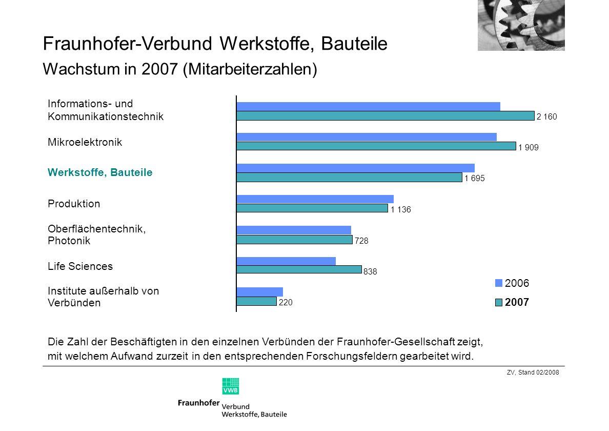 Fraunhofer-Verbund Werkstoffe, Bauteile Wachstum 2007 (Budget)* Mikroelektronik Werkstoffe, Bauteile Informations- und Kommunikationstechnik Life Sciences Oberflächentechnik, Photonik Produktion % Veränderung zum Vorjahr Aufwand Ertrag 51 82 64 98 109 151 113 169 166 237 190 256 050100150200250300 Mio +17% +1% +8% +13% +22% +23% +10% +16% +8% +16% ZV, Stand 08/2008 - Ergebnis 2007.ppt