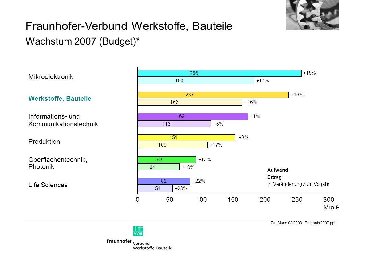 Fraunhofer-Verbund Werkstoffe, Bauteile Wachstum 2007 (Budget)* Mikroelektronik Werkstoffe, Bauteile Informations- und Kommunikationstechnik Life Scie