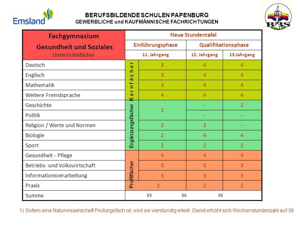 BERUFSBILDENDE SCHULEN PAPENBURG GEWERBLICHE und KAUFMÄNNISCHE FACHRICHTUNGEN Fachgymnasium Gesundheit und Soziales Unterrichtsfächer Neue Stundentafe