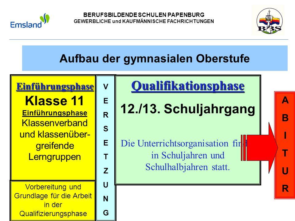 BERUFSBILDENDE SCHULEN PAPENBURG GEWERBLICHE und KAUFMÄNNISCHE FACHRICHTUNGEN Aufbau der gymnasialen Oberstufe Einführungsphase Einführungsphase Klass
