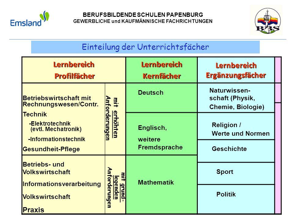 BERUFSBILDENDE SCHULEN PAPENBURG GEWERBLICHE und KAUFMÄNNISCHE FACHRICHTUNGEN Einteilung der UnterrichtsfächerLernbereich Profilfächer ProfilfächerLer