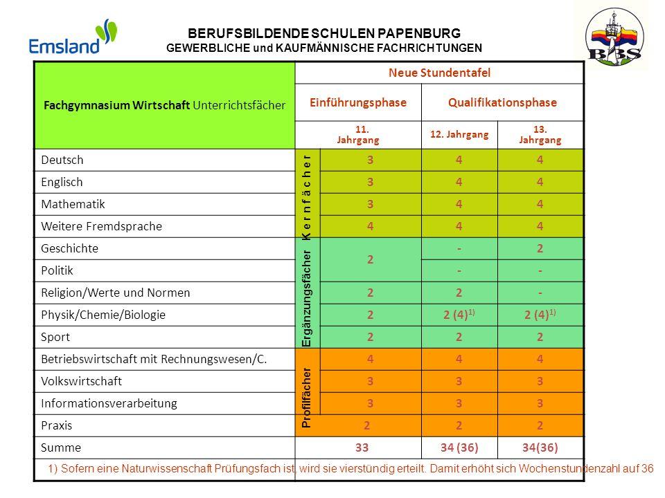 BERUFSBILDENDE SCHULEN PAPENBURG GEWERBLICHE und KAUFMÄNNISCHE FACHRICHTUNGEN Fachgymnasium Gesundheit und Soziales Unterrichtsfächer Neue Stundentafel EinführungsphaseQualifikationsphase 11.