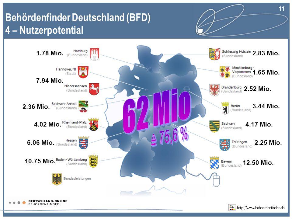 11 Behördenfinder Deutschland (BFD) 4 – Nutzerpotential 2.83 Mio.