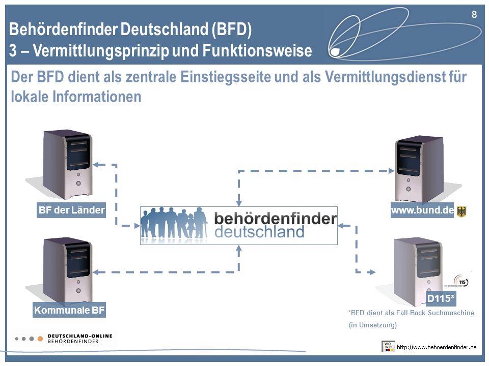 8 Behördenfinder Deutschland (BFD) 3 – Vermittlungsprinzip und Funktionsweise Der BFD dient als zentrale Einstiegsseite und als Vermittlungsdienst für lokale Informationen BF der Länderwww.bund.de Kommunale BF *BFD dient als Fall-Back-Suchmaschine (in Umsetzung) D115*