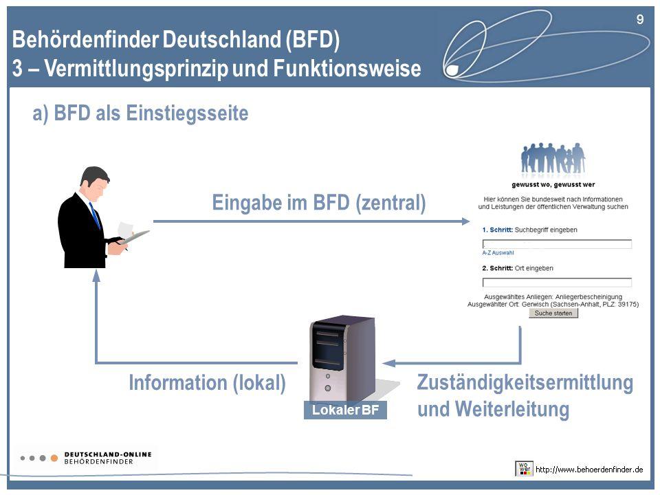9 Behördenfinder Deutschland (BFD) 3 – Vermittlungsprinzip und Funktionsweise Lokaler BF a) BFD als Einstiegsseite Eingabe im BFD (zentral) Zuständigkeitsermittlung und Weiterleitung Information (lokal)