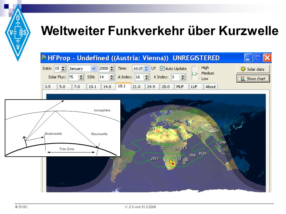 © ÖVSVV. 2.3 vom 31.3.2009 Weltweiter Funkverkehr über Kurzwelle