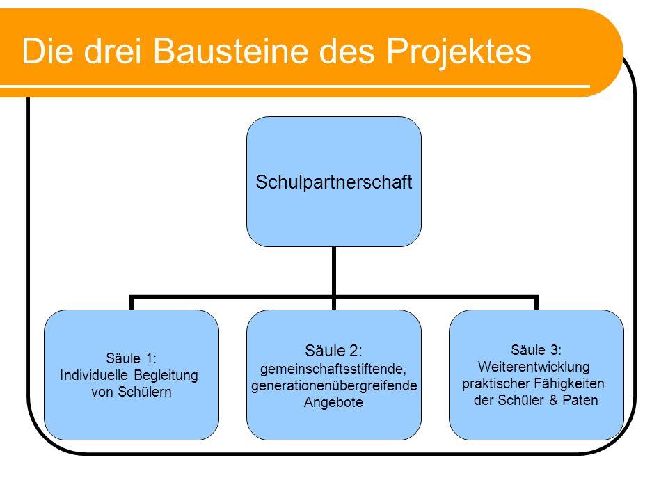 Die drei Bausteine des Projektes Schulpartnerschaft Säule 1: Individuelle Begleitung von Schülern Säule 2: gemeinschaftsstiftende, generationenübergre